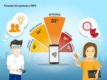 powody korzystania z NFC - ilustracja.jpg